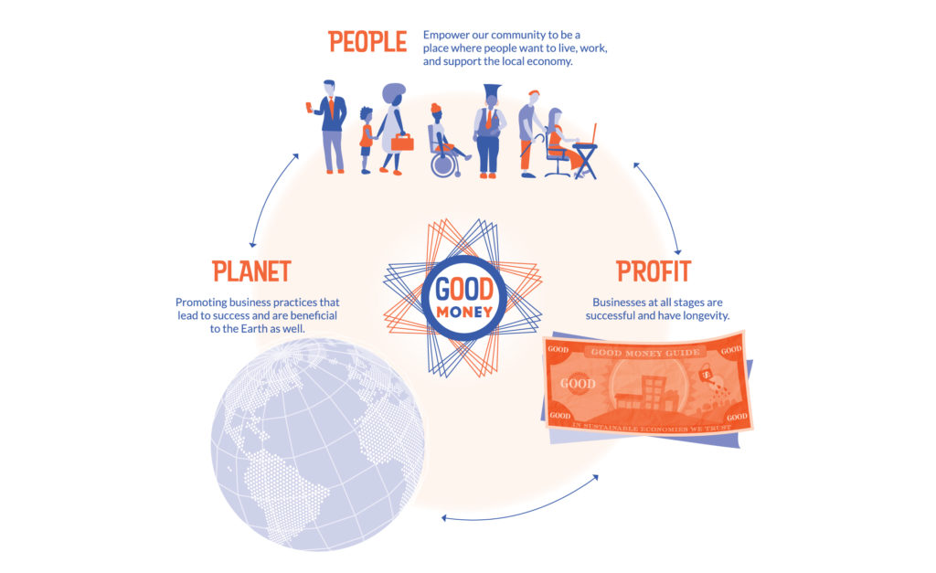 people, profit, planet