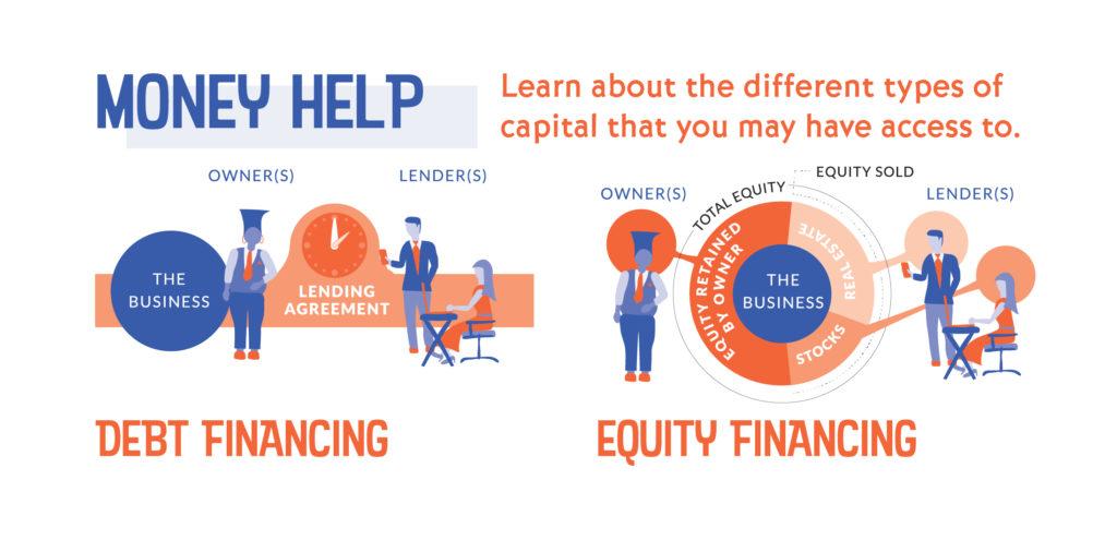 money help: debt financing, equity financing